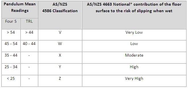 Slip Rating Tiles Tile Design Ideas - Ceramic tile slip resistance rating